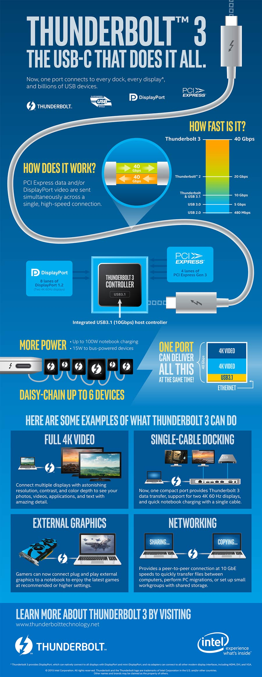 Thunderbolt™ 3 Port: The USB-C That Does It All
