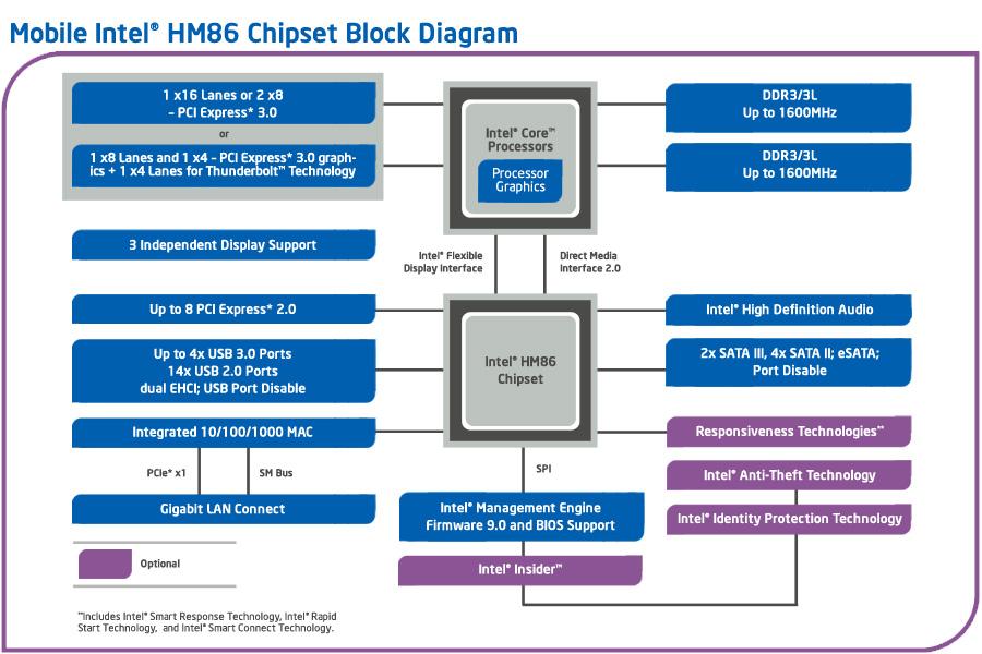 Mobile Intel® HM86 Chipset Platform Diagram