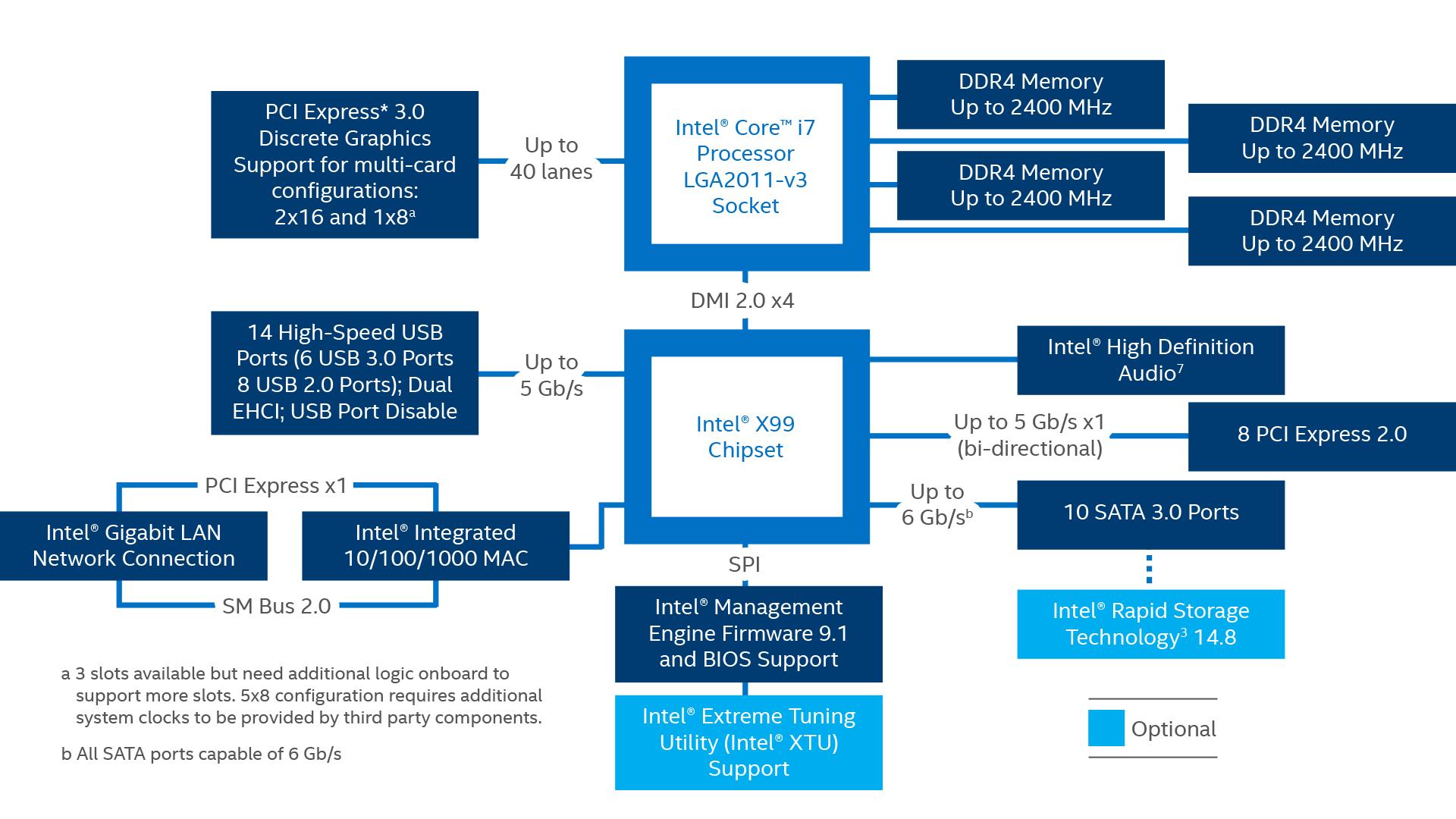 Chipset Intel U00ae X99