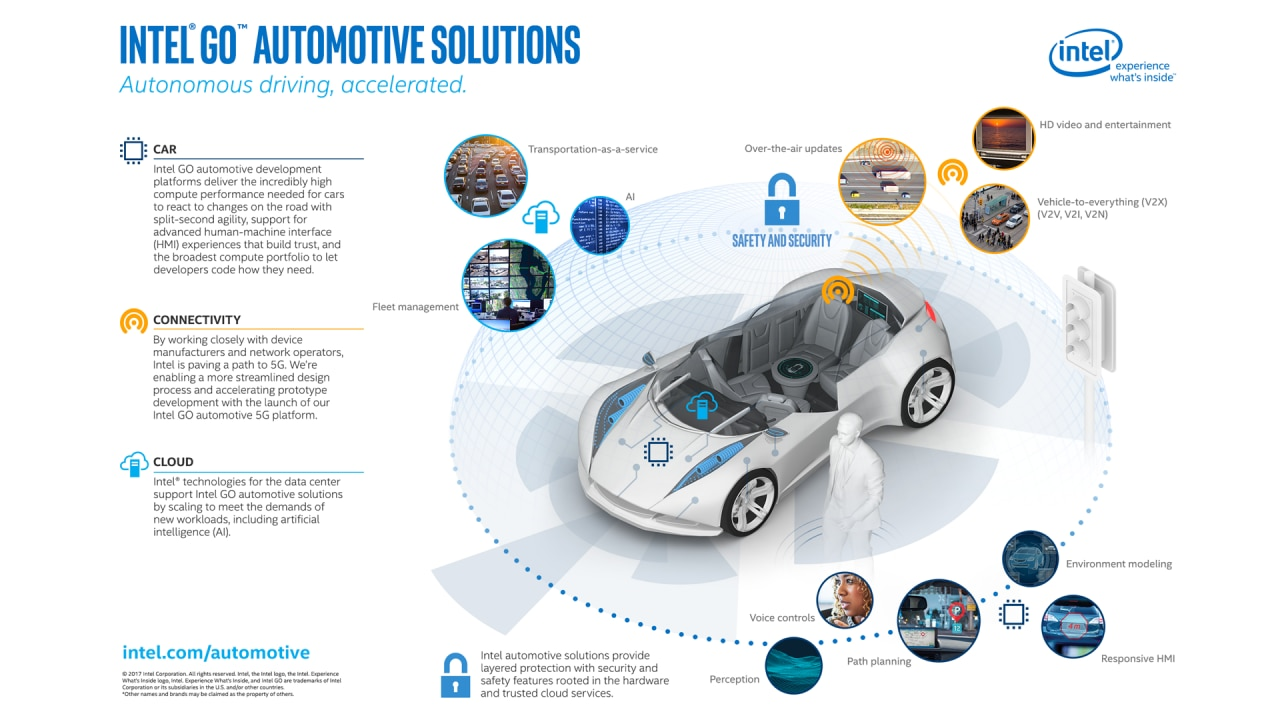Intel® GO™ Automated Driving Solutions