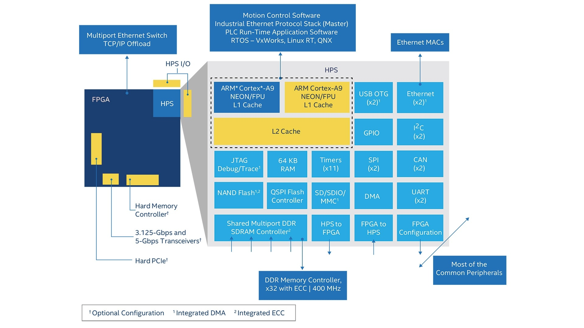Industrial Automation Fpga Applications Intel Logic Diagram 4 X 3 Memory Ver Tamao Completo